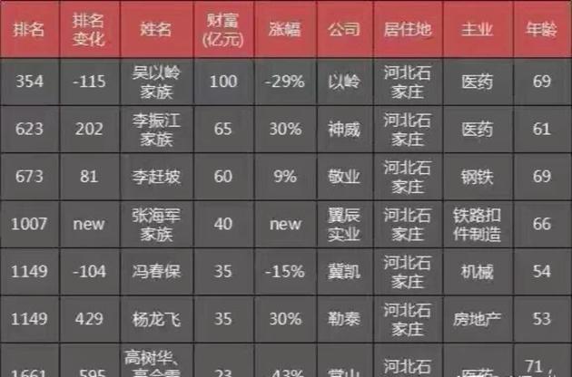 截图来源于2019年胡润富豪榜