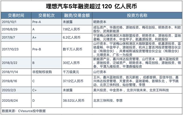 理想上市暴涨43%:李想身家再增200亿 王兴1个月赚3倍
