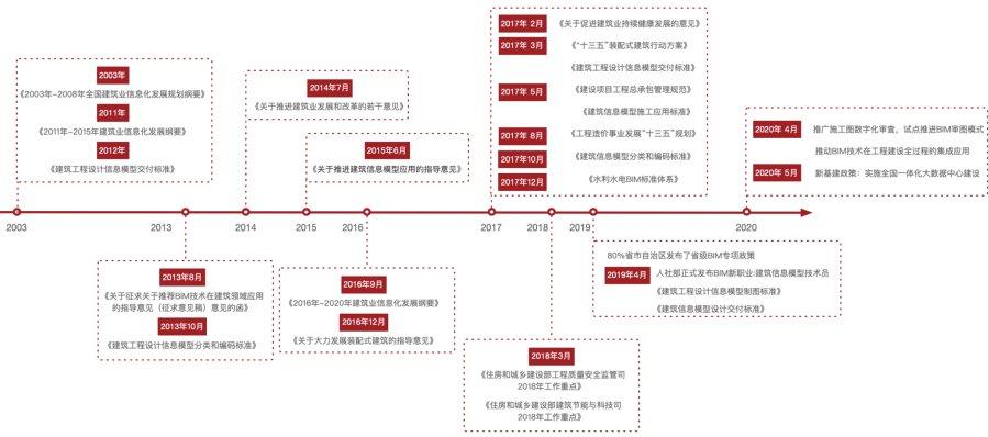 BIM+互联网,助力工程项目降本提