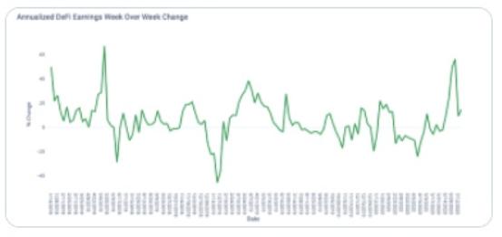 """DeFi年化收益比去年增长近150%,OKEx详解""""幕后推手""""DEX"""