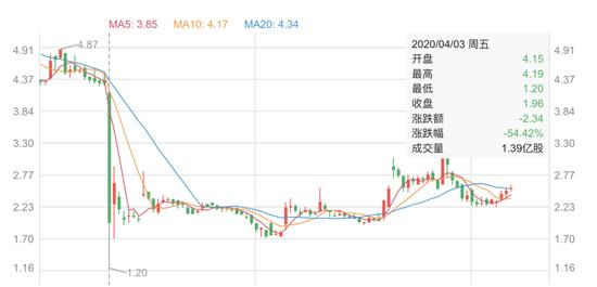 4月3日神州租车股价暴跌/图片来源:老虎证券