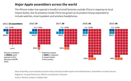 图3:苹果在全球的组装工厂数量