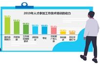 """艾瑞:新动力推进招聘市场稳健增长""""超职季""""观察・总结篇"""