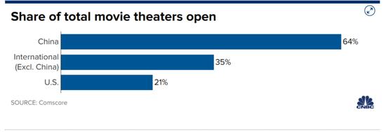 各国开放影院所占比例。