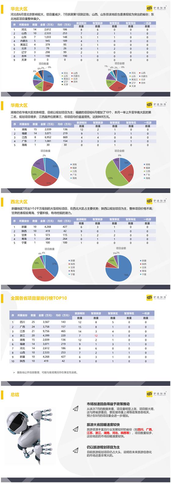 2020年7月全国旅游行业招标信息调研-4.png