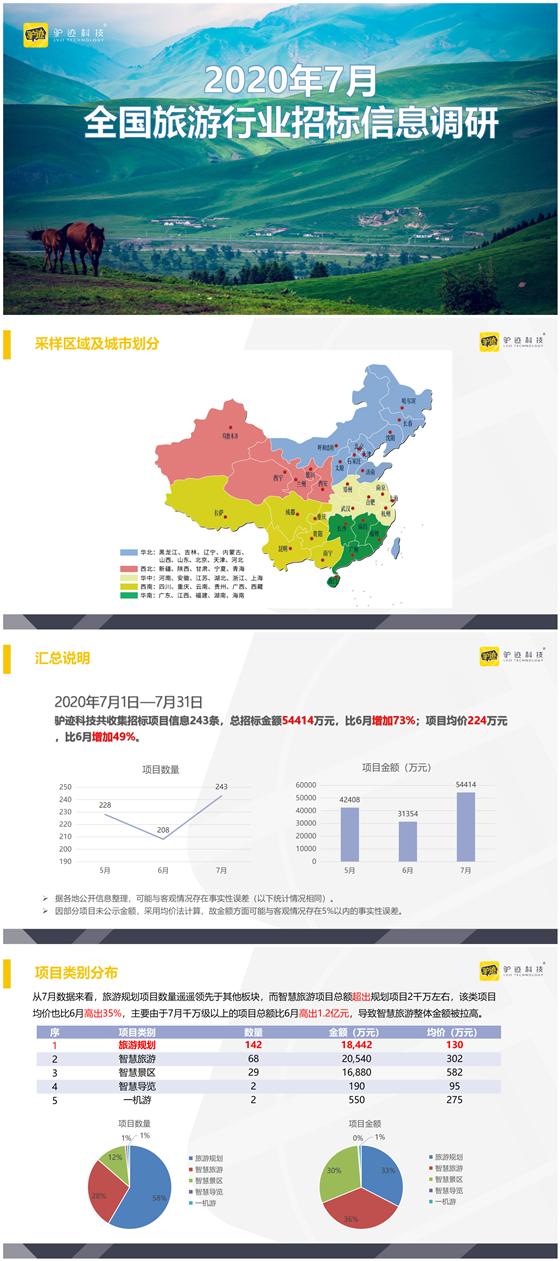 2020年7月全国旅游行业招标信息调研-1.png