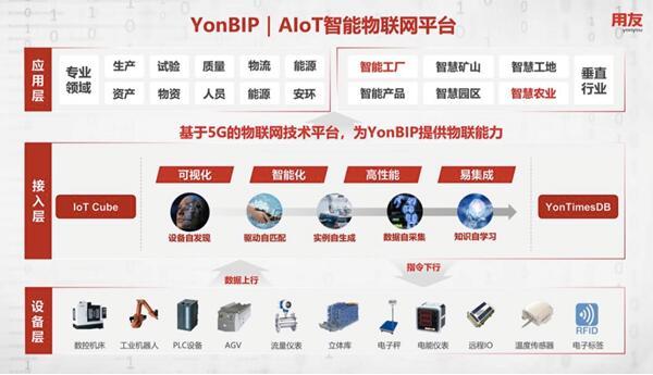 YonBIP