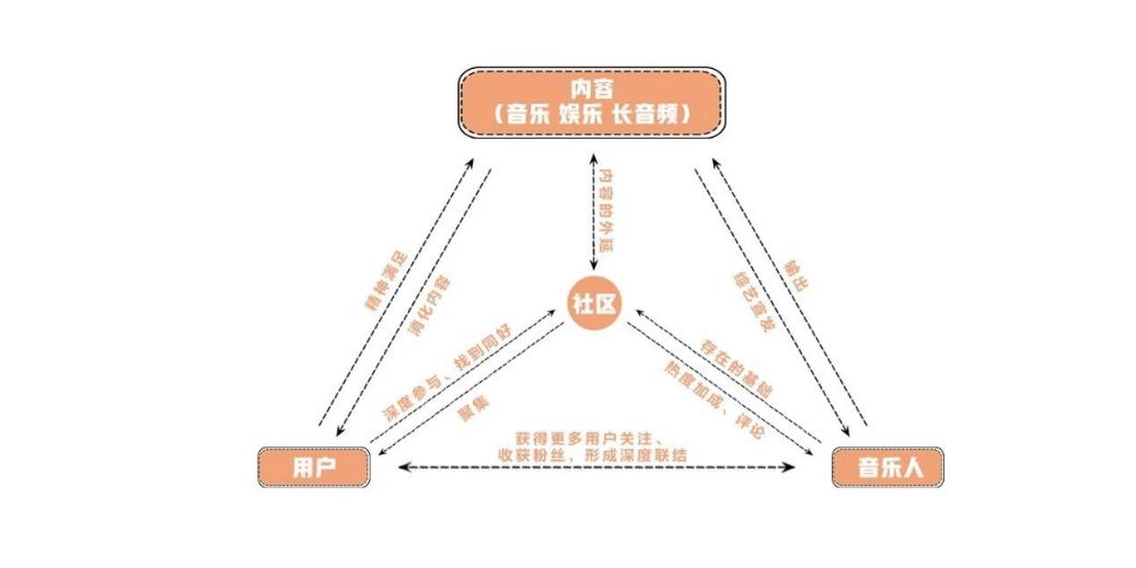 腾讯音乐娱乐集团副总裁侯德洋:QQ音乐,不止于听歌插图(5)