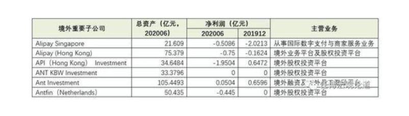 蚂蚁集团上市前战略转向:境外子公司多数亏损 胡晓明力压中国