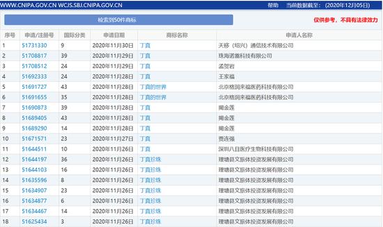 """↑国家商标局系统中新申请注册的""""丁真""""商标,绝大多数于丁真走红后提交。"""