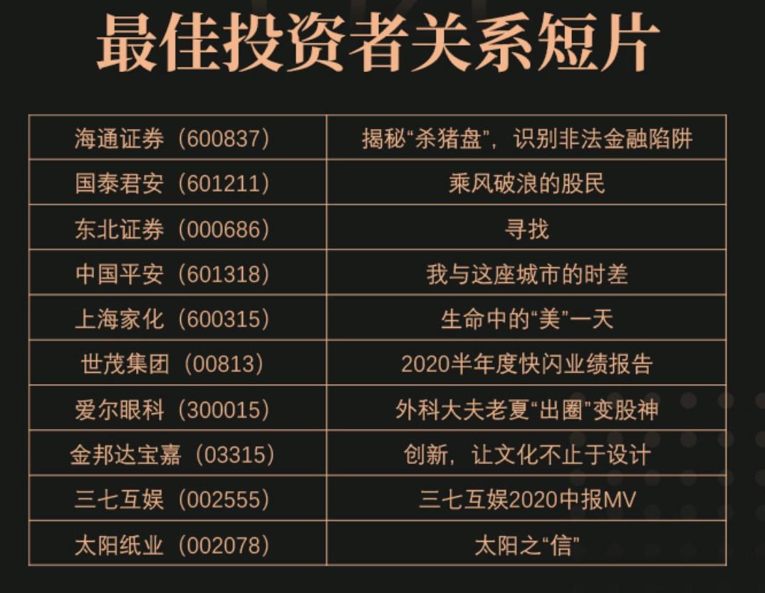 """谁是2020中国资本市场""""最佳拍客""""? """"景Show前程""""三大重量级榜单今日公布!"""