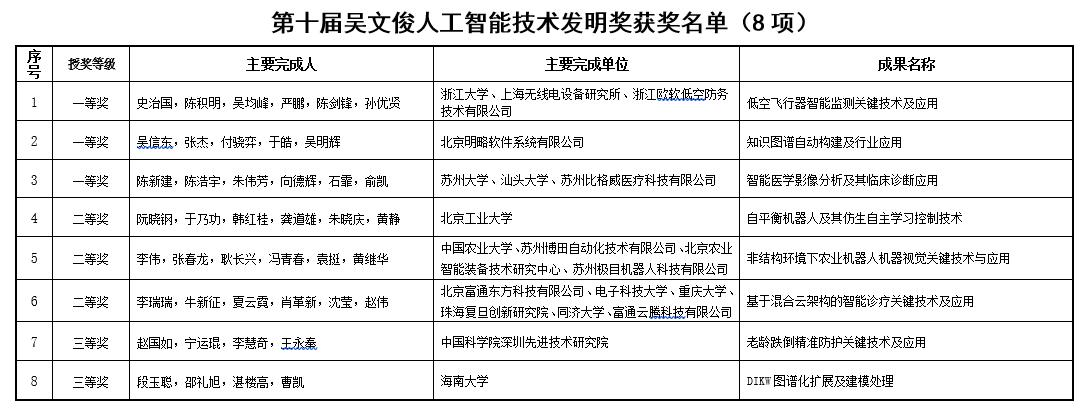 明略科技荣获第十届吴文俊人工智能科学技术发明一等奖