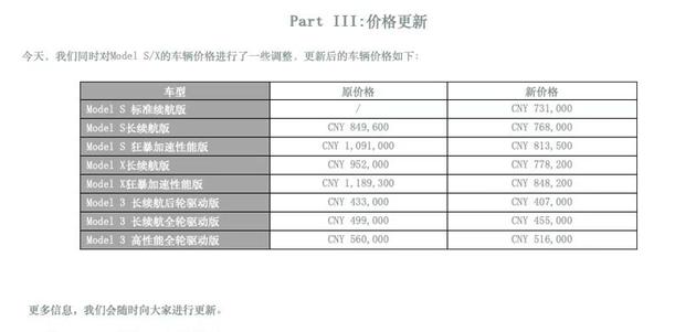 中国区的Model 3降价最高达到4.4万元