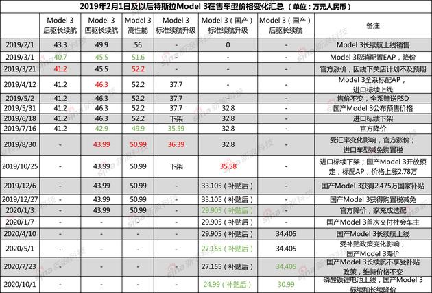 特斯拉Model 3系列在中国市场价格变化图(数据整理自公开报道、官网等)