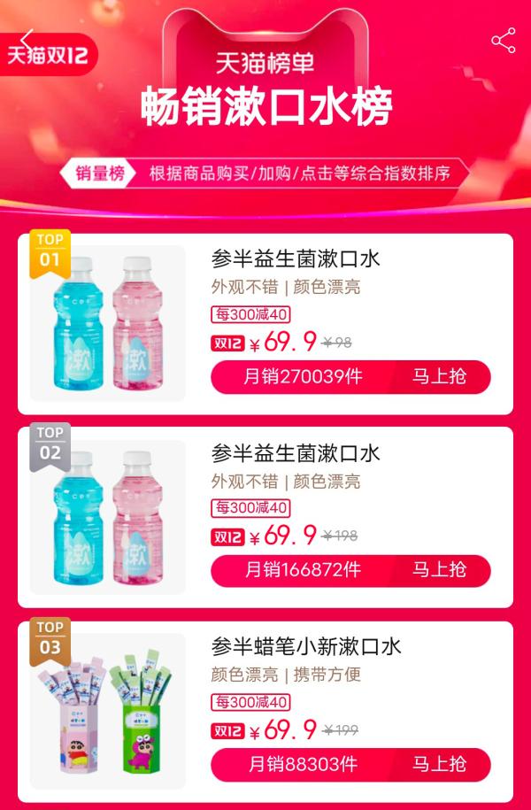 坐稳漱口水行业线上第一后, 参半剑指中国第一口腔护理品牌