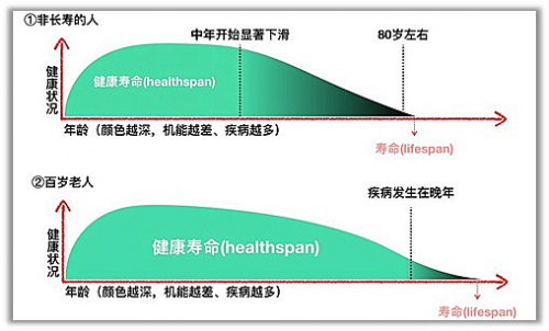 基因港NMN致力于健康寿衰老,提升健康寿命