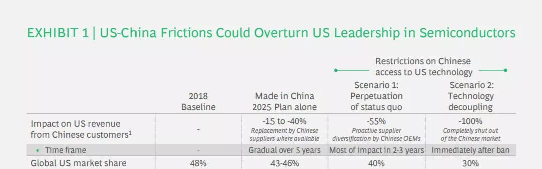 中美贸易摩擦对美国半导体市场的影响,图源:波士顿咨询