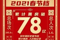 午报 | 春节档票房再创新高;京东物流将赴港上市