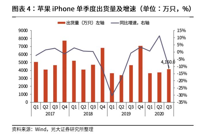 苹果iPhone单季度出货量及增速,图源:Wind,光大证券