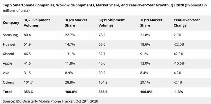 全球智能手机市场2020年第三季度出货量数据,图源:IDC