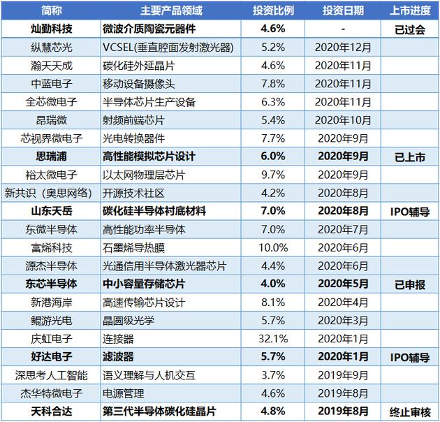 """华为辖下""""哈勃投资""""的成绩。图片来源:投中网"""