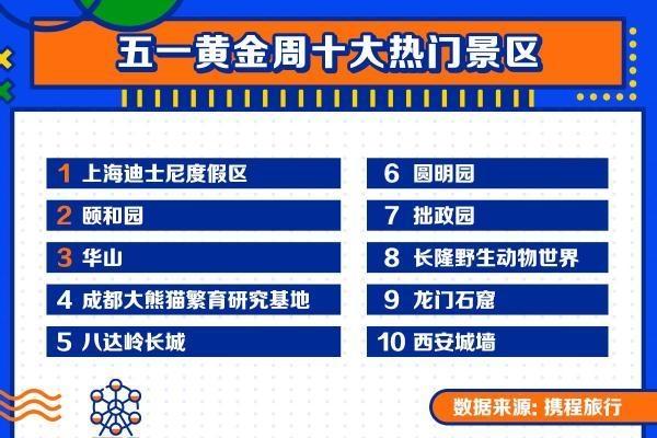 五一假期十大热门景区公布:上海迪士尼度居首 00后成出游主力
