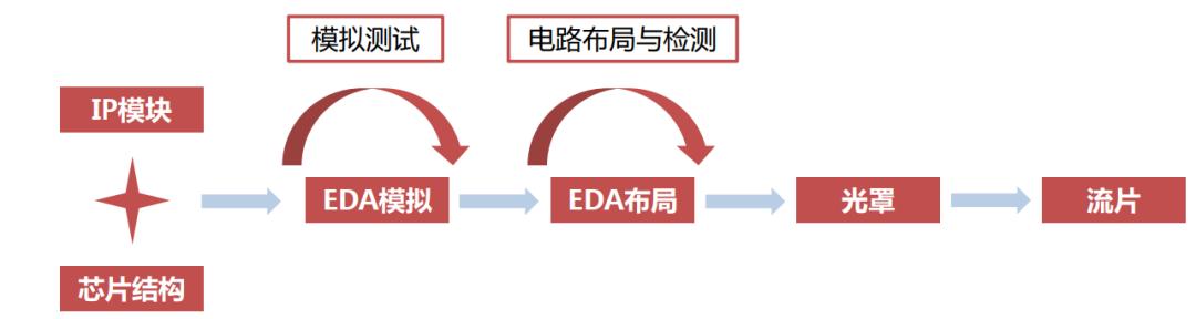图5:Fabless模式芯片设计企业的产品制作流程,资料来源:半导体行业观察,方正证券
