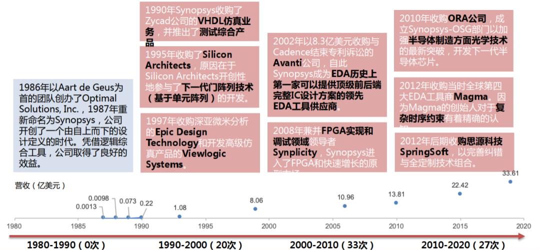 图12:新思科技重要收购,资料来源:方正证券