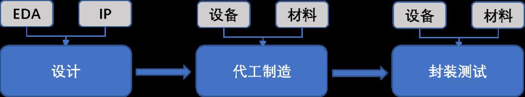 图1:半导体产业链,资料来源:锦缎研究院绘制