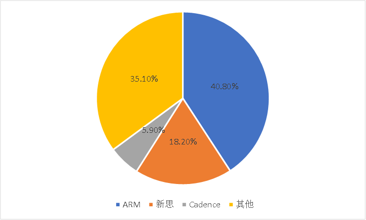 图4:全球半导体IP市场格局(2019年),资料来源:IPnest