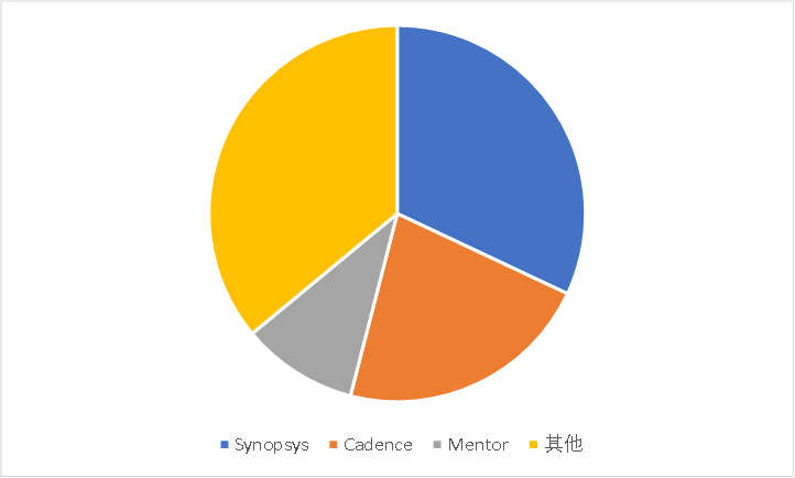 图8:EDA软件全球竞争格局,资料来源:前瞻产业研究院