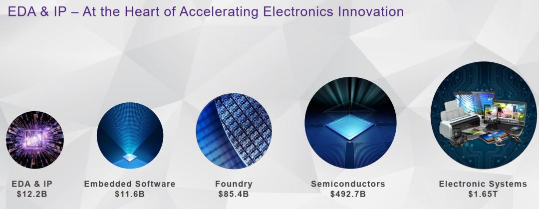 图7:EDA和IP是半导体创新的核心,资料来源:新思科技官网