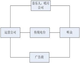 国内移动互联网电台/音乐电台现状分析,市场竞争分析,期待中国的TUNEIN