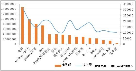 中研电商:14年3月大淘宝女装类目市场月度竞争情报 - 闲逛phw - 彭洪伟的博客