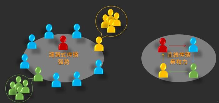 社交+资讯,微博无法被微信取代的理由