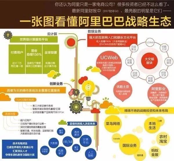 (图7:阿里巴巴的战略生态)-文旅巨头的 赋能型管控 ,能玩得转动...