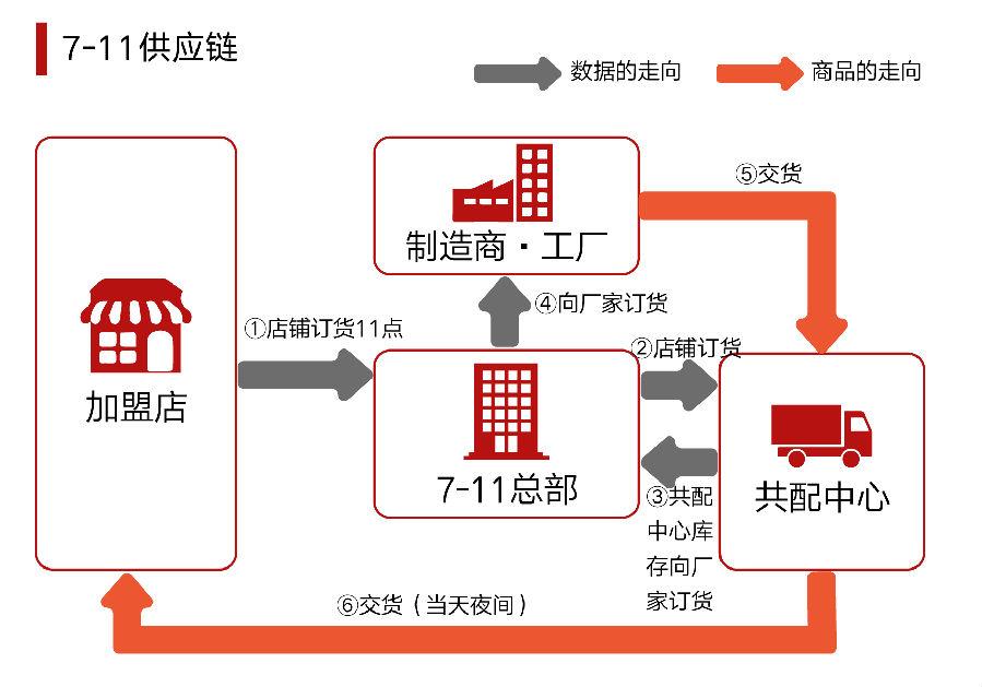 以商品订购系统为例,7-11自有供应链体系突破传统零售行业的仓储配送
