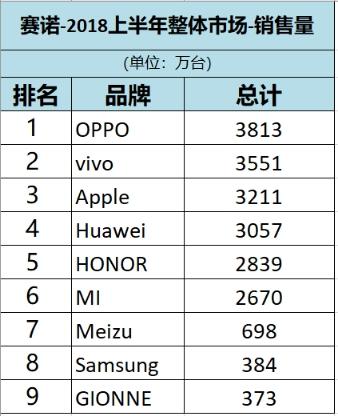 赛诺手机销量排行.png