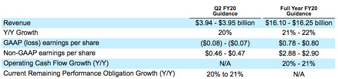 saleforce20财年Q2和全年营收指导.png