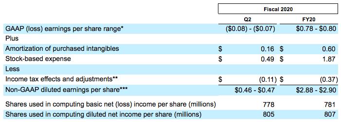 saleforce20财年Q2和全年收益指导.png