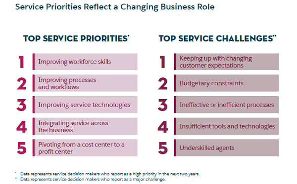 Salesforce Research 服务优先级反映了业务角色的变化.png