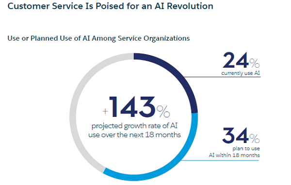 在服务组织中使用或计划使用人工智能AI.png