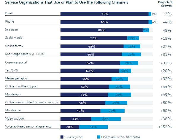 Salesforce Research 使用或计划使用以下通道的服务组织.png