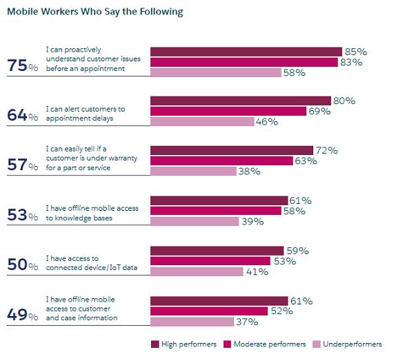 顶尖的移动工作者正在与表现不佳的竞争对手拉开距离。.png
