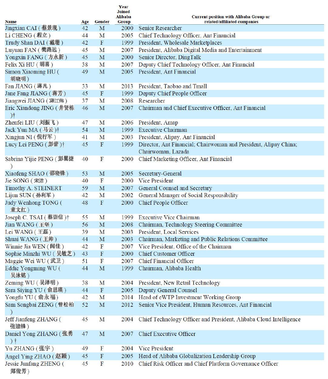 阿里巴巴38人合伙人名单1.jpg